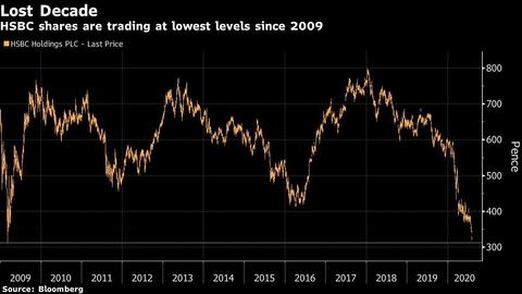 【市场动态】汇丰高层发表悲观预期 称处于高度不确定时代