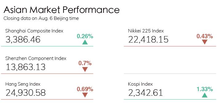 Digest Stock Chart 0806