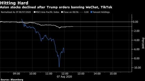 【市场动态】特朗普封禁微信之后 交易员准备迎接更多市场波动