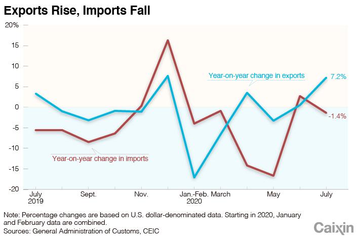trade chart