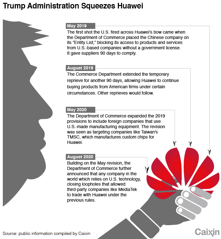 HUAWEI timeline-1