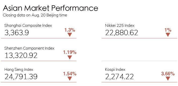 Digest Stock Chart 0820