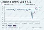8月财新中国服务业PMI微降至54 服务业就业疫情后首现扩张