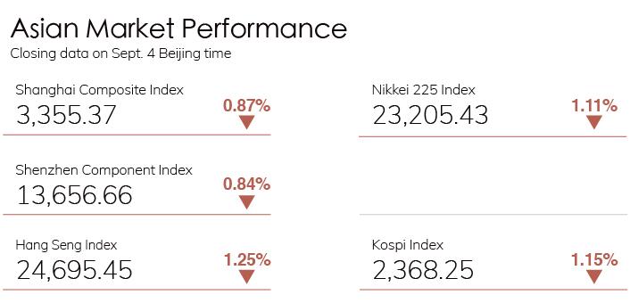 Digest Stock Chart 0904