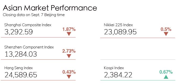 Digest Stock Chart 0907