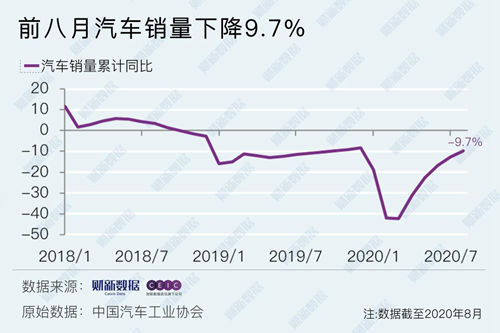 """中国汽车销量累计降幅收窄至9.7% """"金九银十""""热度增加"""