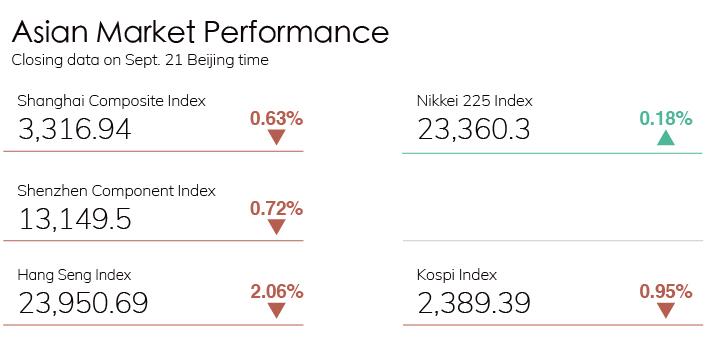 Digest Stock Chart 0921