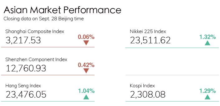 Digest Stock Chart 0928