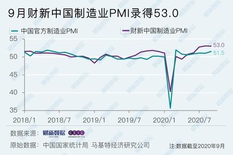 9月財新中國制造業PMI微降至53 外需就業持續改善
