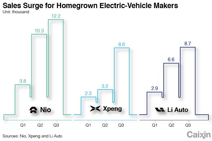 EV Chart 1
