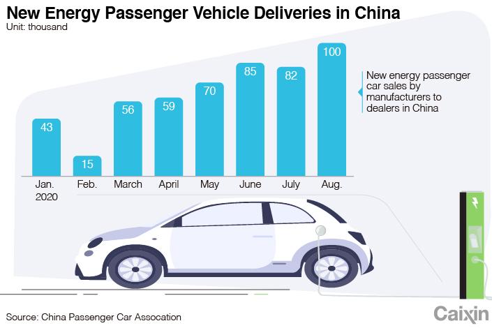 EV Chart 2