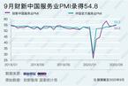 9月财新中国服务业PMI升至54.8