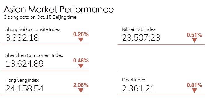 Digest Stock Chart 1015
