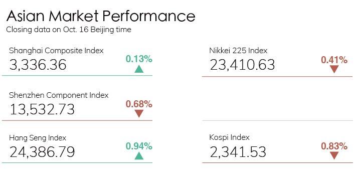 Digest Stock Chart 1016