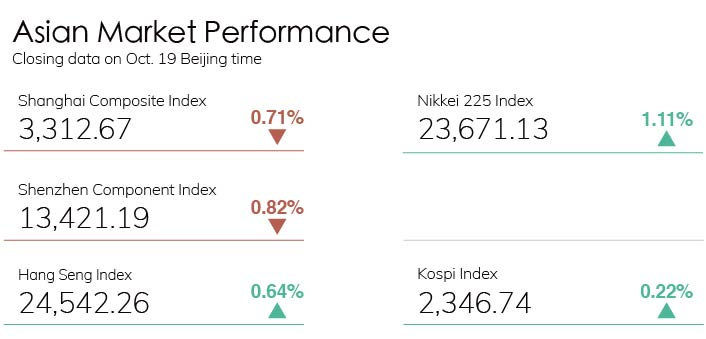 Digest Stock Chart 1019