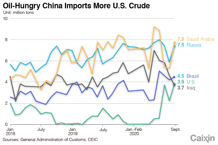 Oil chart 1