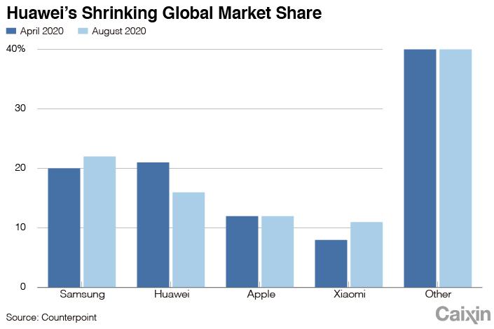 Huawei chart-2