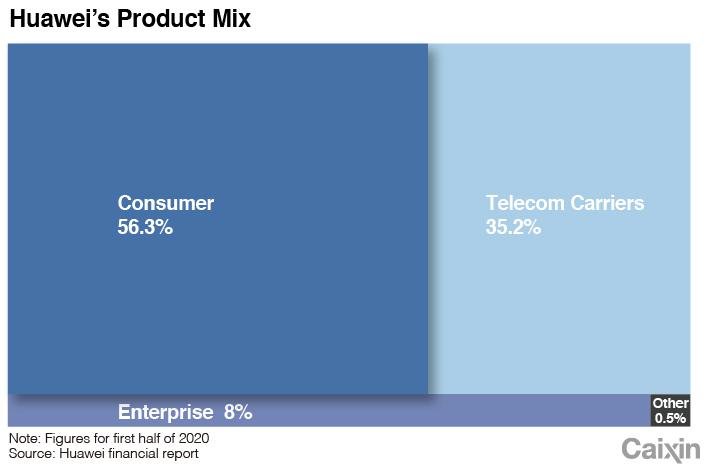 Huawei chart-1