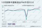 10月财新中国制造业PMI升至53.6 创2011年2月以来新高