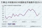 10月万事达卡财新BBD中国新经济指数升至29.5