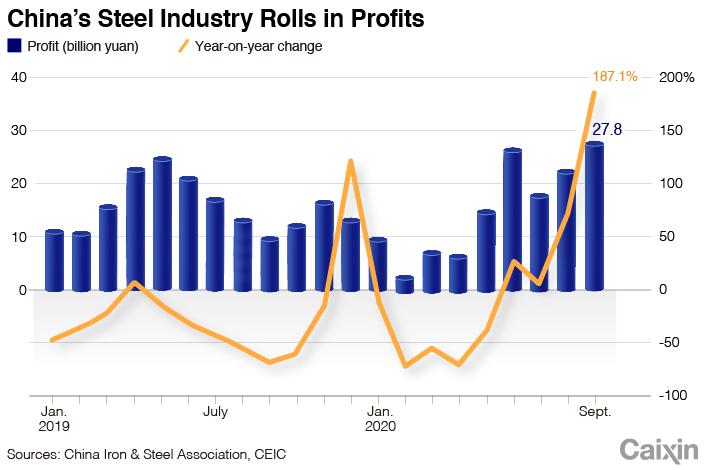Steel chart-1