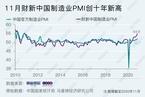 财新PMI分析|制造业景气创十年来新高 政策退出仍需谨慎