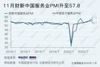 11月财新中国服务业PMI升至57.8 就业明显改善