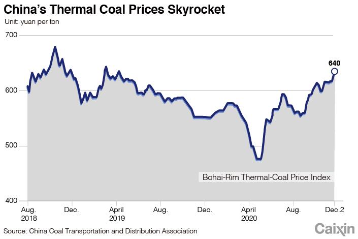 COAL chart-1