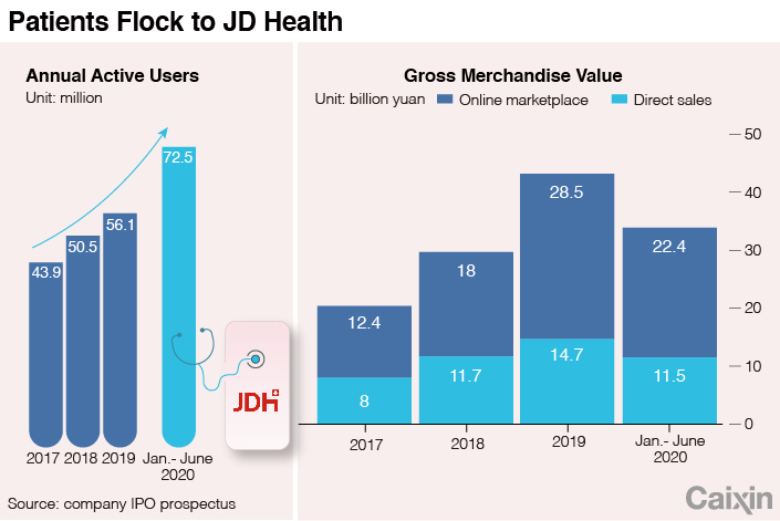 JD HEALTH CHART-1