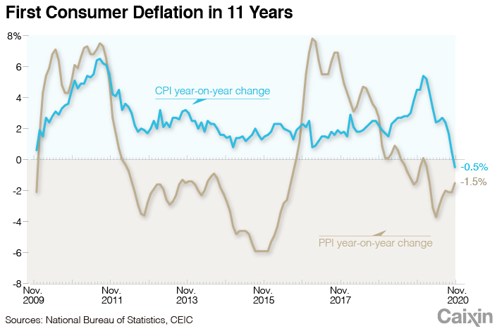 China consumer prices drop for first time in over a decade