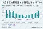 """比亚迪""""汉""""四季度交付量能否赶超Model 3/苏宁资金链成焦点 数据精华"""