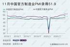 12月统计局制造业PMI微降至51.9  价格指数继续攀升