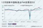 2020年12月财新中国制造业PMI降至53 价格指数涨幅强劲