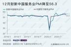 2020年12月财新中国服务业PMI降至56.3