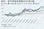 各机构投研如何预测2021年A股/中国外汇储备连续三月增长 数据精华