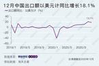 2020年12月出口超预期增长18.1% 全年贸易额、出口额、国际市场份额均创新高