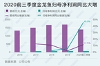 研判金龙鱼的增长空间/免税业数据盘点与展望 数据精华