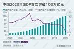 2020年中国GDP同比增长2.3% 四季度增长6.5%超上年同期