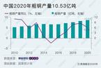 中国粗钢年产量首破10亿吨