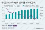 2020年电解铝产量同比增4.9%  行业利润当下处于高位