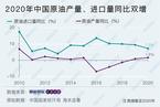 2020年中国原油产量、进口量同比双增