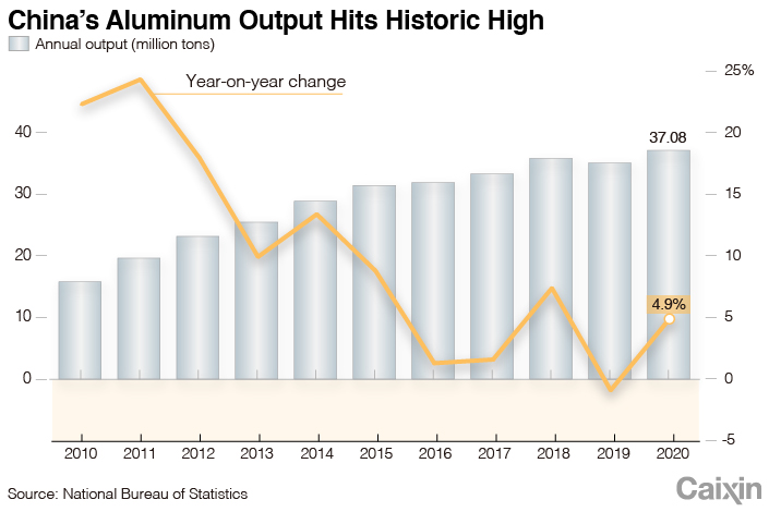 ALUMINUM chart-1