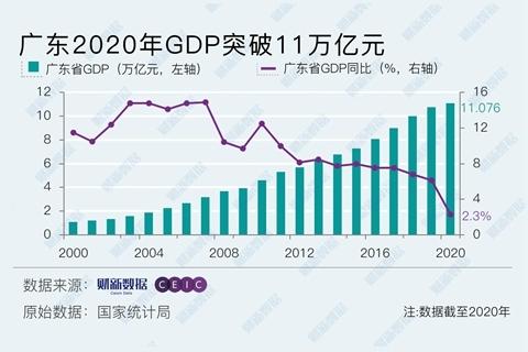 珠海gdp2020全年_2020人均GDP为72447元 全年国内生产总值1015986亿元