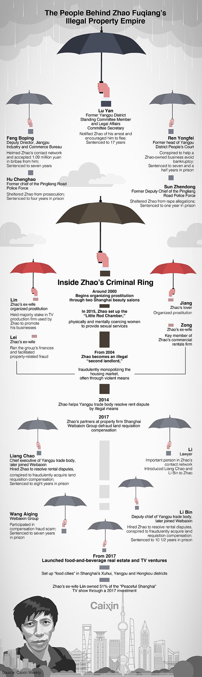 XIAOHONG CHART