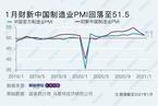 财新PMI分析|制造业景气连降两月 主要受疫情反复拖累