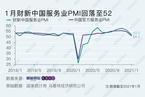 2021年1月财新中国服务业PMI降至52 受疫情影响明显