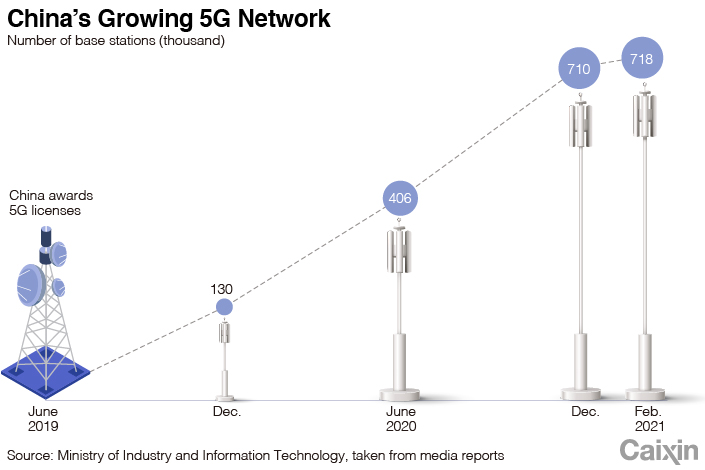 5G chart-1