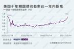 【数据图解】美债收益率剧升 致金价美股齐跌