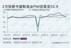 2月财新中国制造业PMI降至50.9 企业预期大幅改善