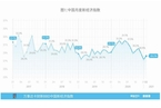 2月万事达卡财新BBD中国新经济指数升至28.2